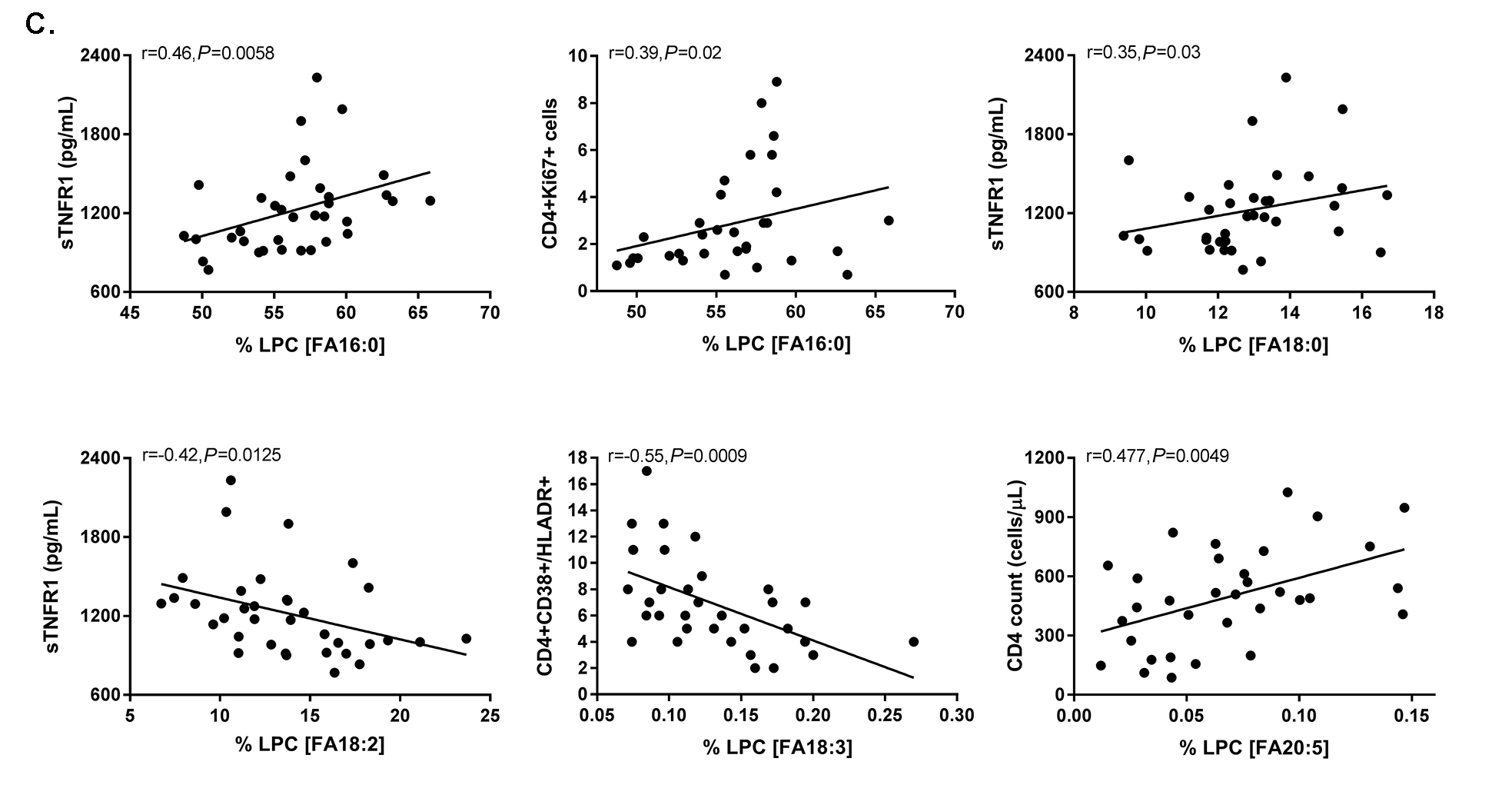 Prospective Analysis of Lipid Composition Changes with
