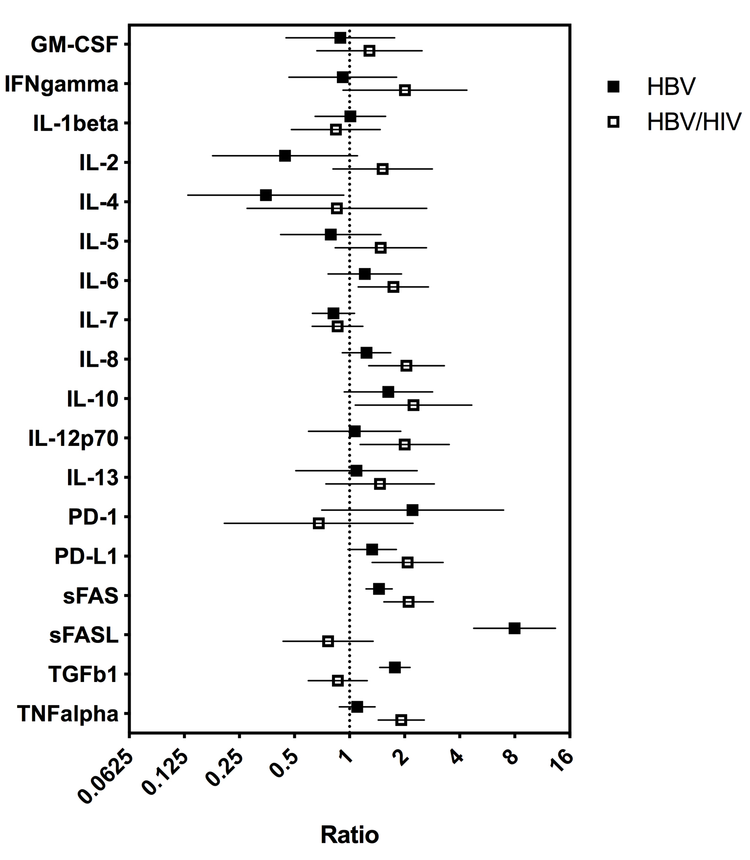 HBV and HIV/HBV Infected Patients Have Distinct Immune